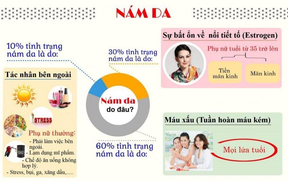 Kem Dưỡng Trắng Sáng Da Ngăn Ngừa Thâm Nám Tàn Nhang Lro'cre